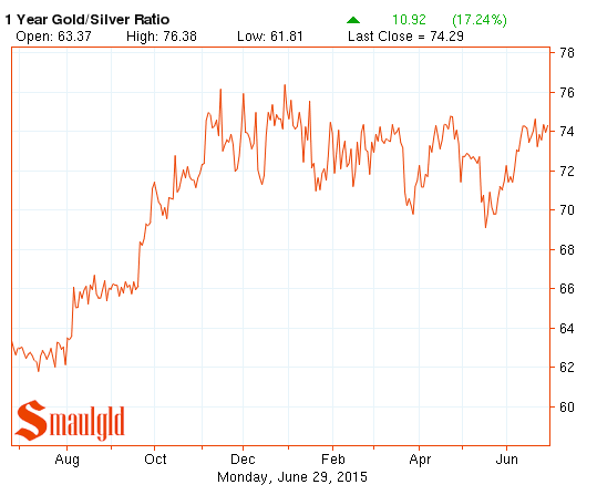 one year gold silver ratio chart june-2014=2015