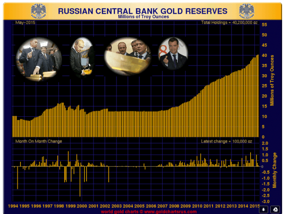Russian gold reserves chart may 2015