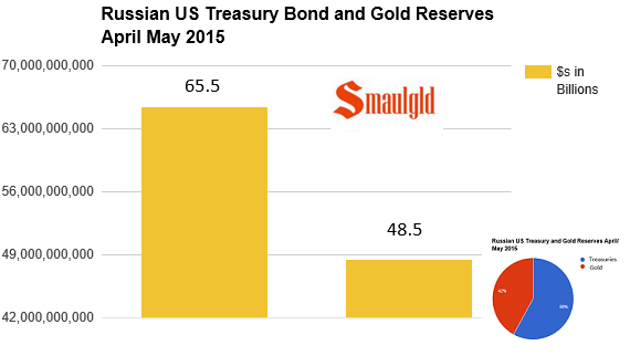 Russian spring 2015 gold and treasury holdings