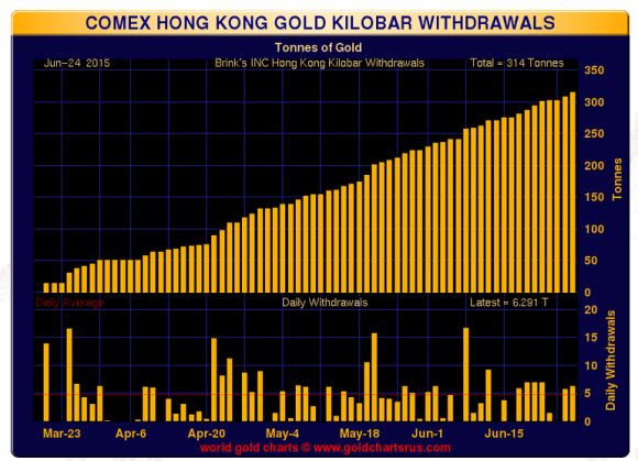 Comex Hong Kong gold kilobar deliveries as of June 2015