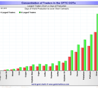 Silver short positions on COMEX as of May 26, 2015