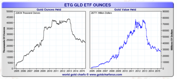 gld holding and value of its holdings chart