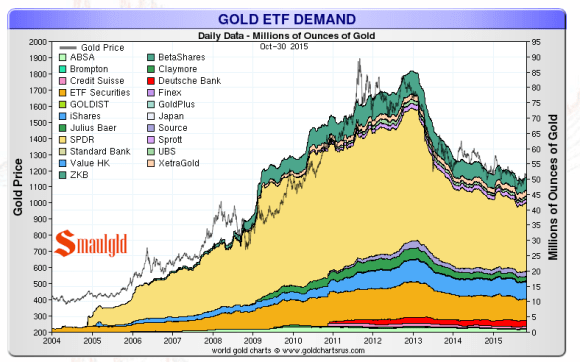 Gold held in etfs 2000-2015
