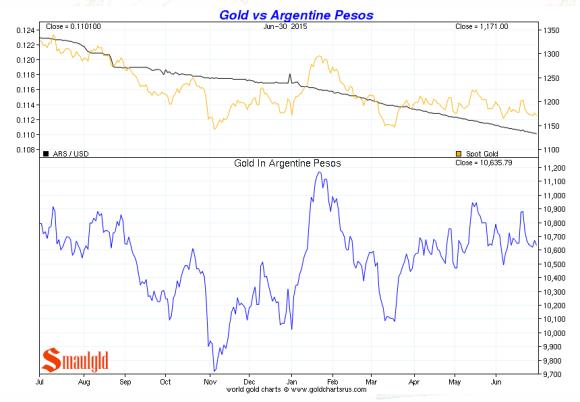 gold vs the argentine peso second quarter 2015