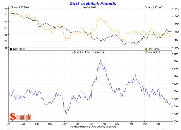 gold v the british pound second quarter 2015 chart
