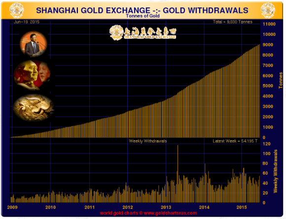 Shanghai Gold Exchange withdrawals June 2015
