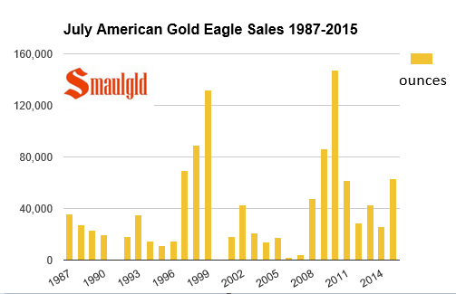 Sales figures for July American Gold Eagle sales