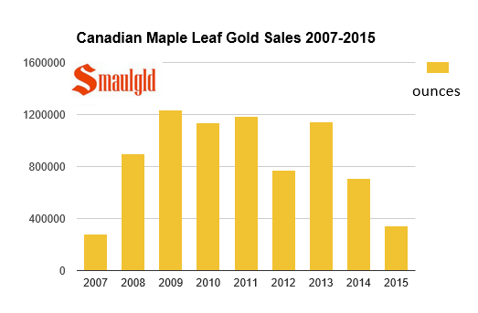 Canadian gold maple leaf coin sales 2007-2015 chart