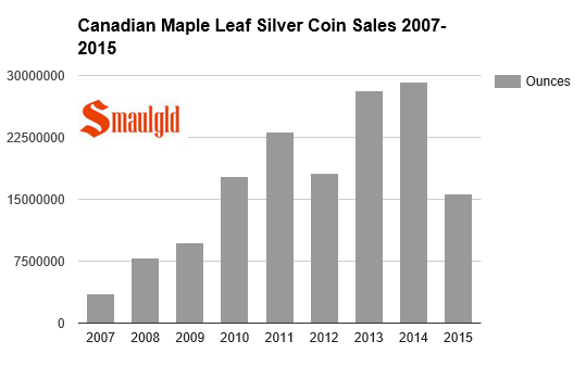 Canadian Mint silver maple leaf coin sales 200 - 20015