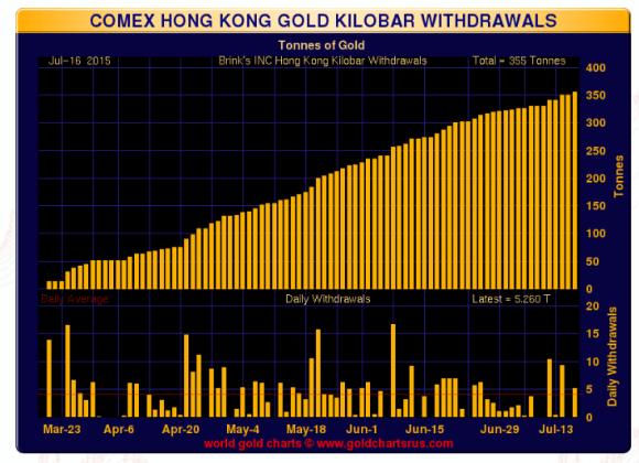 Comex hong kong gold kilo bar withdrawals chart