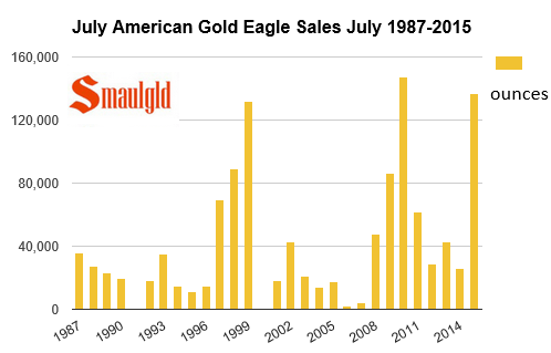 July american gold eagle sales 1987-2015