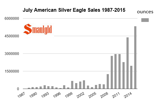 sales of american silver eagles july chart