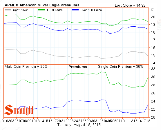 american silver eagle premiums chart august 2015