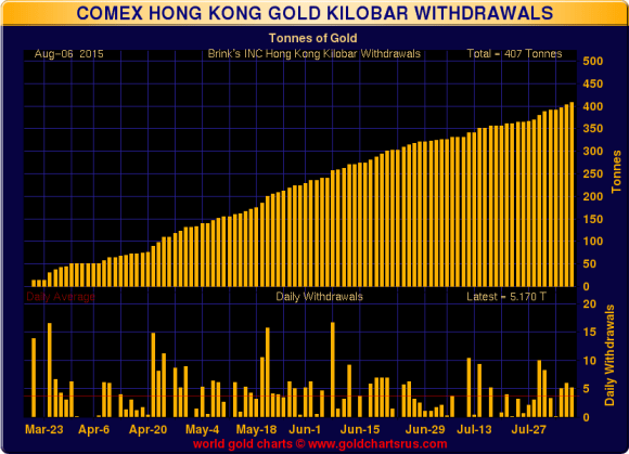 chart showing COMEX hong kong gold kilobar withdrawals august 2015