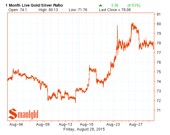 chart showing the gold silver ratio for august 2015.