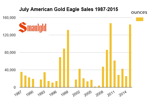 july american gold eagle sales one ounce july 30 2015