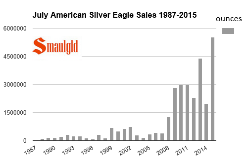 July sales of american silver eagle coins 1988-2015 chart