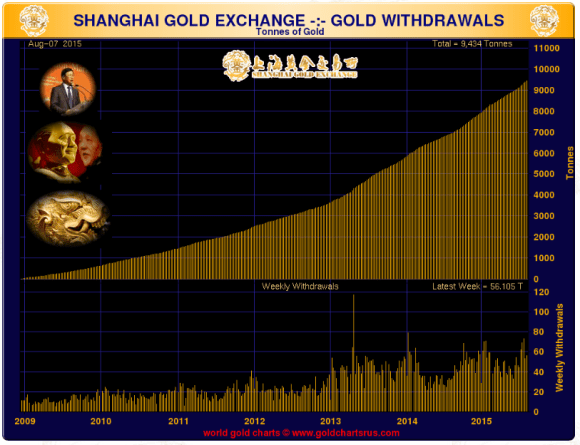 Shanghai Gold Exchange chart showing withdrawals through august 2015