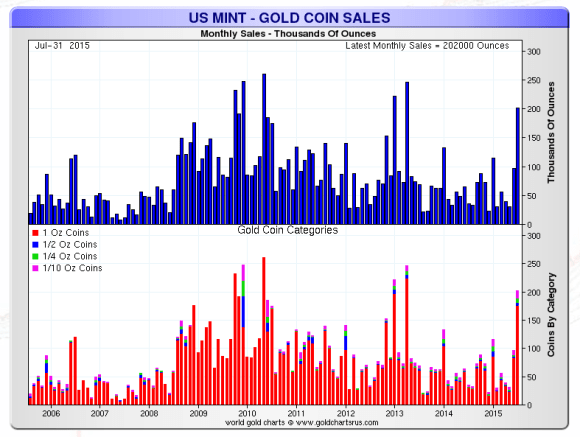 US Mint gold sales ten year chart july 2015