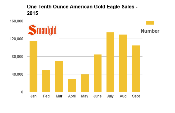 2015 american gold eagle one tenth ounce coin sales through september