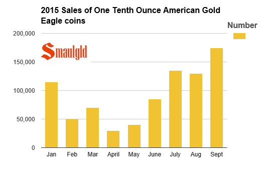 One tenth ounce American Gold Eagle coin sales in 2015
