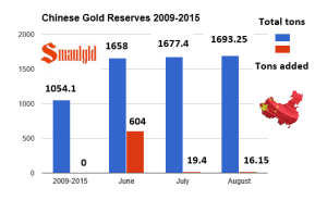 Chart showing chinese gold reserves 2009-2015