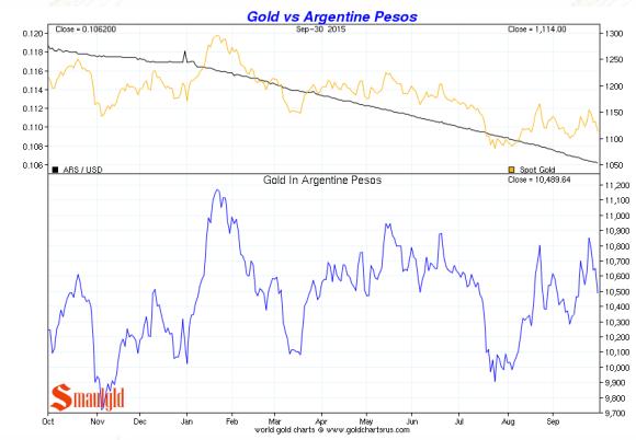 argentine peso vs. gold third quarter 2015 chart