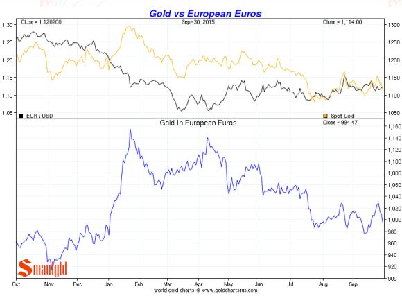 TheEuro vs. gold third quarter 2015 chart