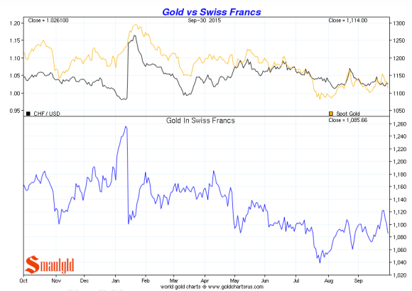 Swiss Franc vs. gold third quarter 2015 chart