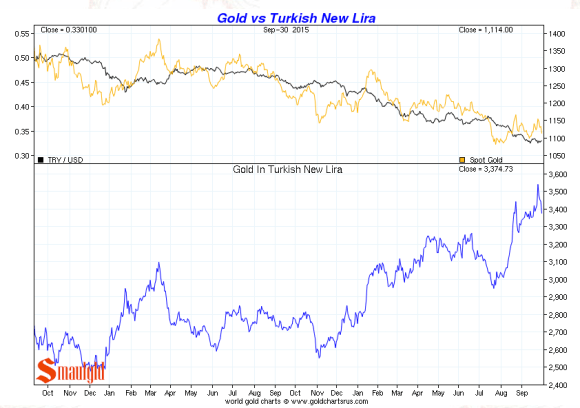 Turkish Lira vs. gold third quarter 2015 chart