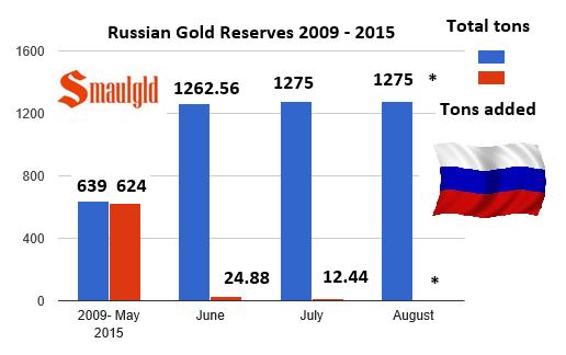 Russian gold reserves 2009-2015 chart