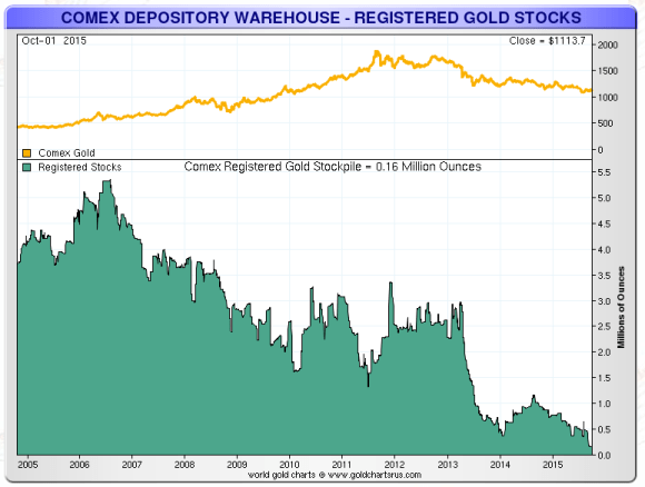 Comex registered gold stocks as of Sept 30 2015