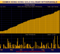 comex hong kong kilo bar withdrawals september 2015 chart
