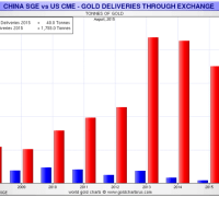 omex deliveries vs. shanghai gold exchange withdrawals 2008-2015