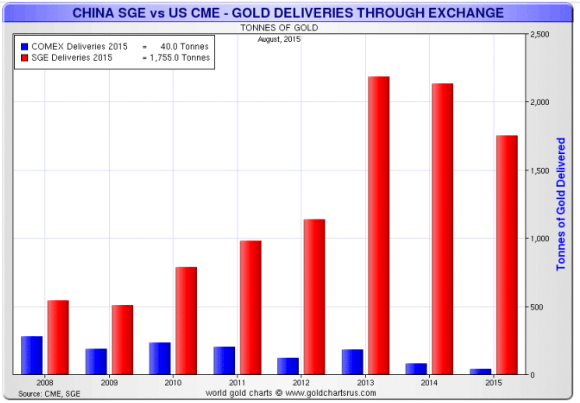 Comex deliveries vs. shanghai gold exchange withdrawals 2008-2015