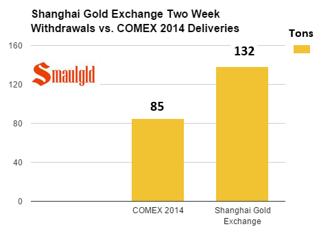Shanghai Gold exchange withdrawals vs Comex deliveries chart