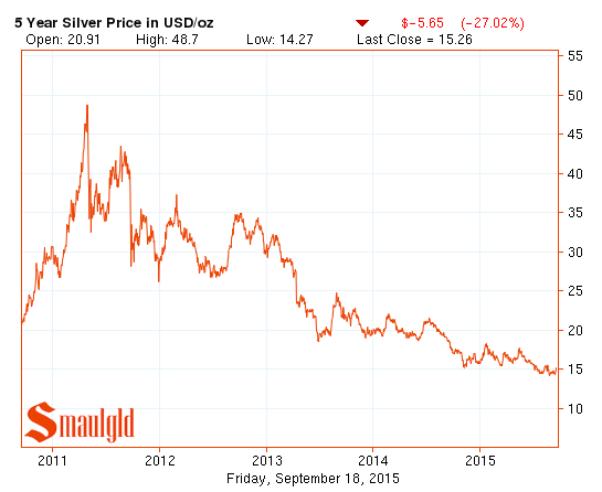 five year silver price chart through 2015