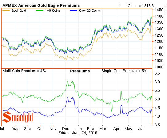 gold eagle premiums june 24 2016