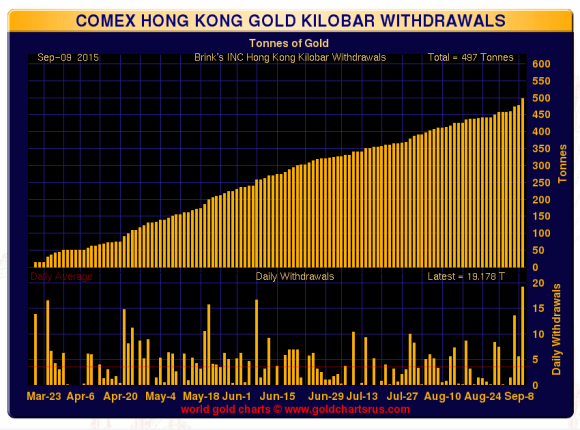 Hong Kong Kilobar withdrawals 2015 chart