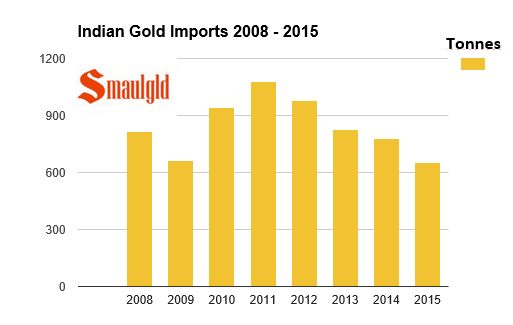 indian gold imports chart 2008 - August 2015
