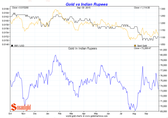 Indian Rupee vs. gold third quarter 2015 chart