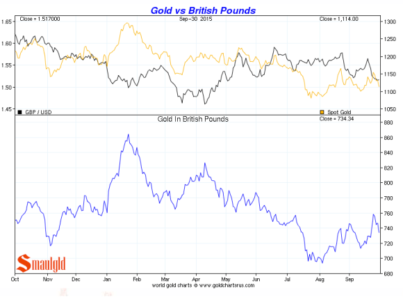 British Pound vs. gold third quarter 2015 chart