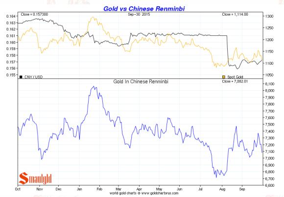 Chinese renminbi vs. gold third quarter 2015 chart
