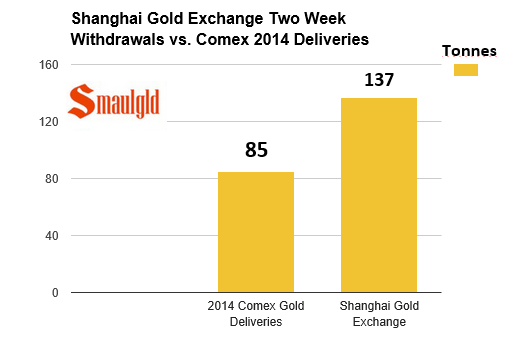 Shanghai Gold Exchange vs Comex gold deliveries