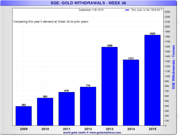 chart showing Shanghai gold exchange withdrawals compared on week by week basis through week 36