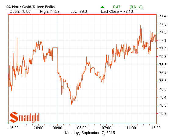 Gold silver ratio chart through September 7,  2015