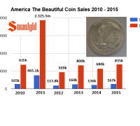 America the Beautiful Coin Mintages 2010 - 2015 chart