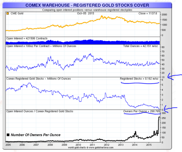 Comex registered gold as of October 5 2015 chart