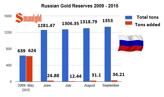 russian gold reserves 2009- september 2015