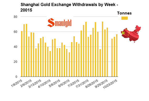 Weekly Shanghai Gold Exchange withdrawals through October 23, 2015